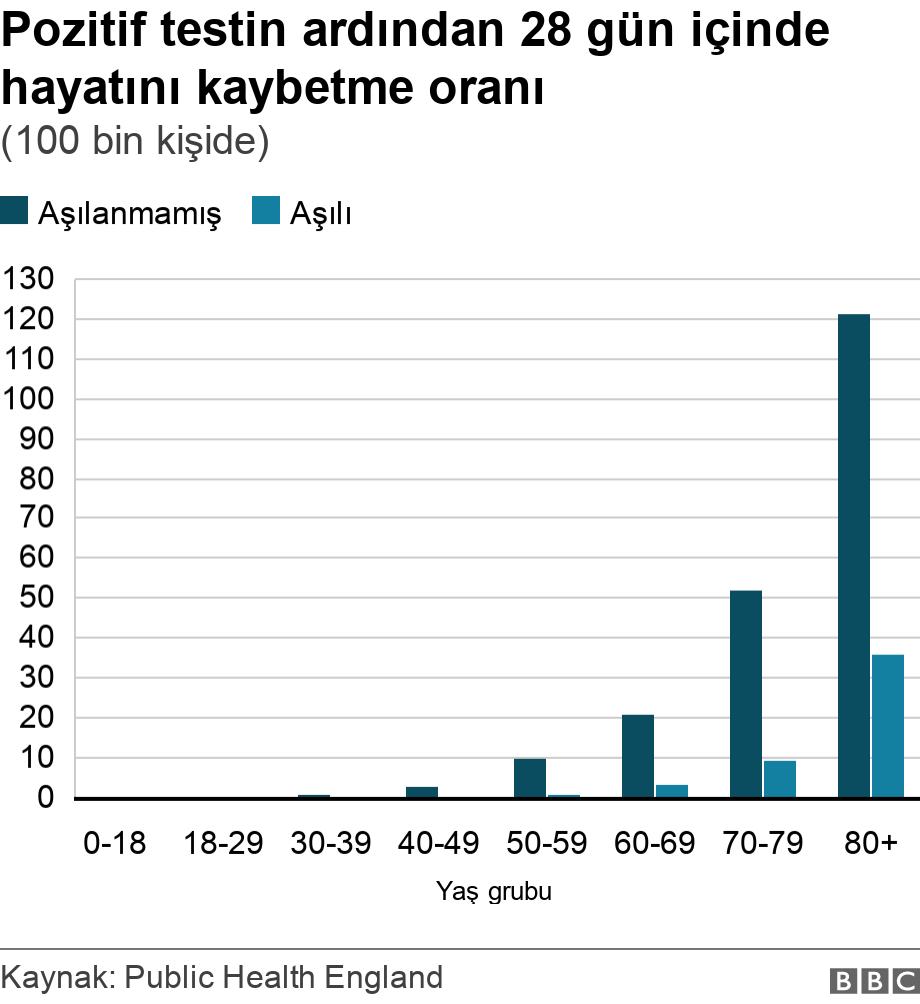 Pozitif testin ardından 28 gün içinde hayatını kaybetme oranı. (100 bin kişide). .