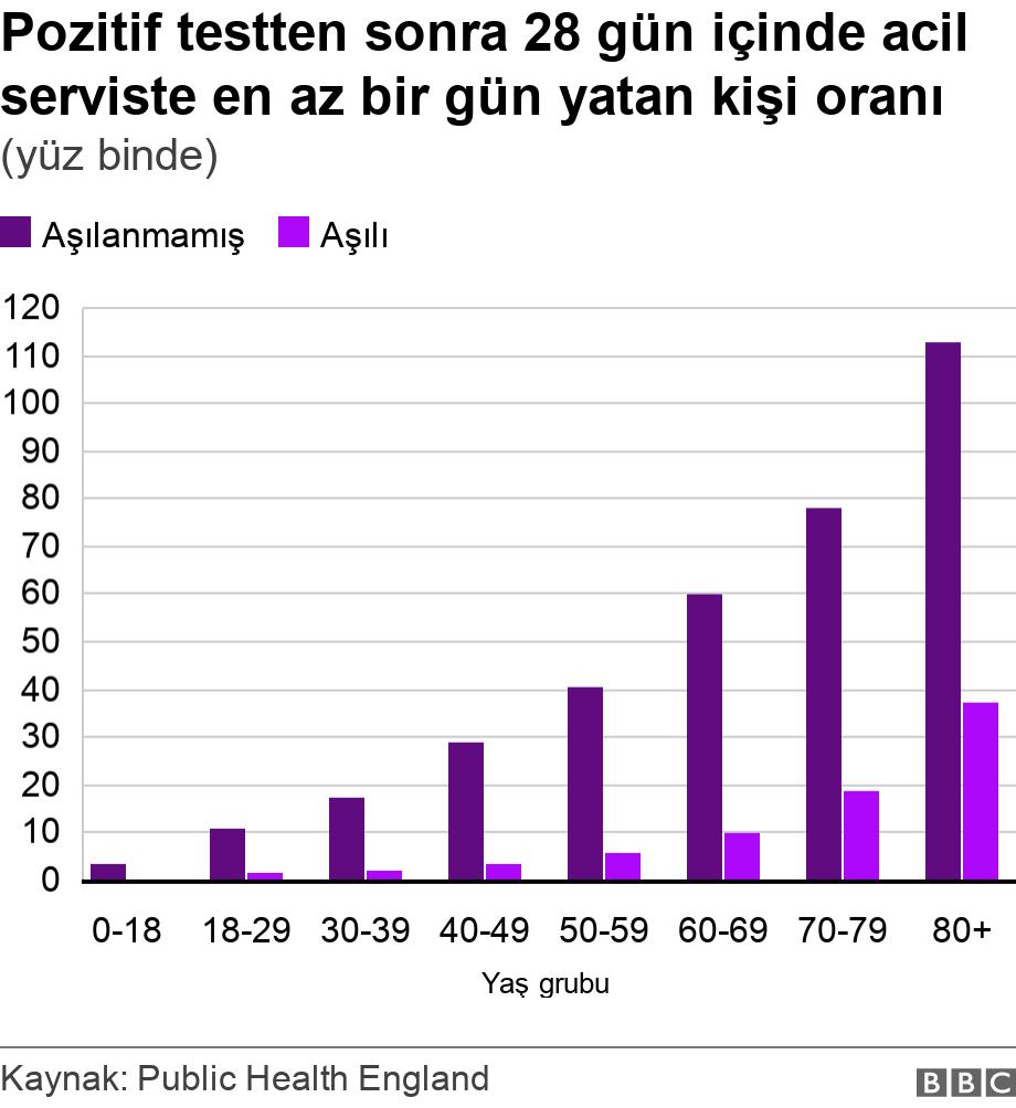 Pozitif testten sonra 28 gün içinde acil serviste en az bir gün yatan kişi oranı. (yüz binde). .