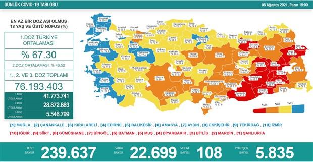 turkiye-de-koronavirus-22-bin-699-yeni-vaka-108-olum-907891-1.